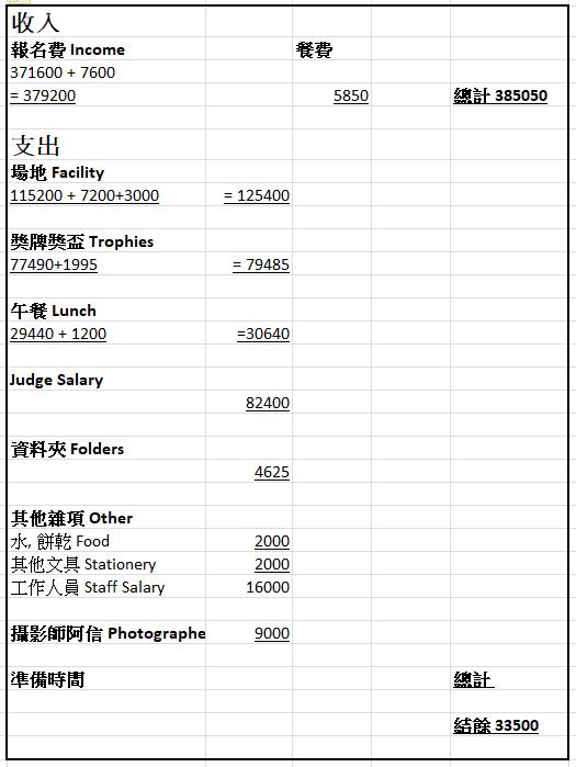 TIUC Cost Analysis